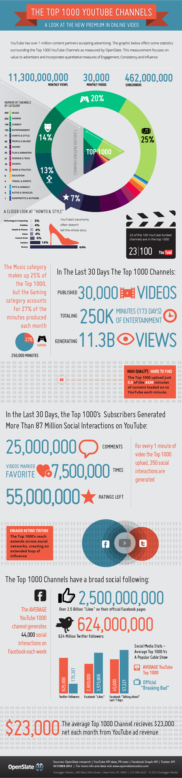youtube-top-1000-channels-blog-full
