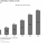 STATE OF THE MEDIA REPORT SHOWS BIG VIDEO AD GROWTH