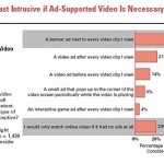 Big Impacts of Online Video Quality