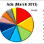 The State of the Video Ad Industry in 2013 [Charts]