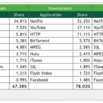Netflix And YouTube Lock Down 49% Of US Residential Internet Traffic [Study]