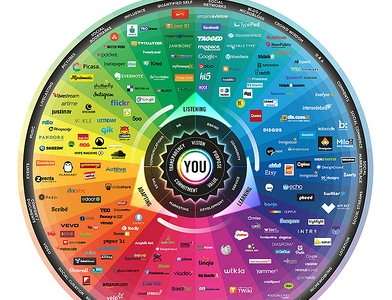 Social Media is Hard: The 2013 Landscape of Social Networks in One Infographic