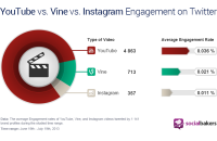 Is YouTube's Business Model Broken? What about Vine or Instagram?