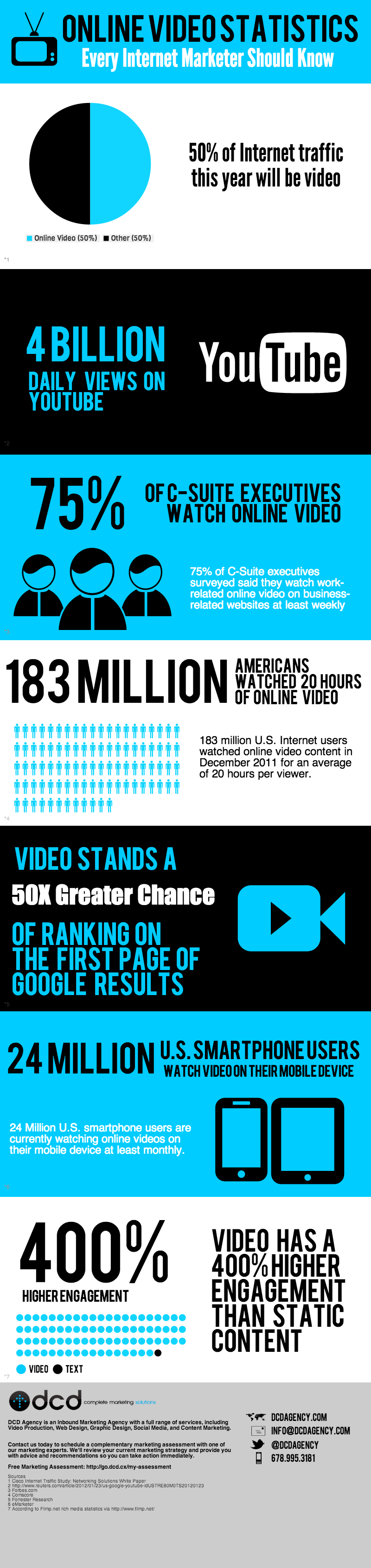 Online Video Statistics Every Marketer Should Know