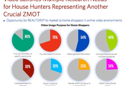 Video Trends – Real Estate