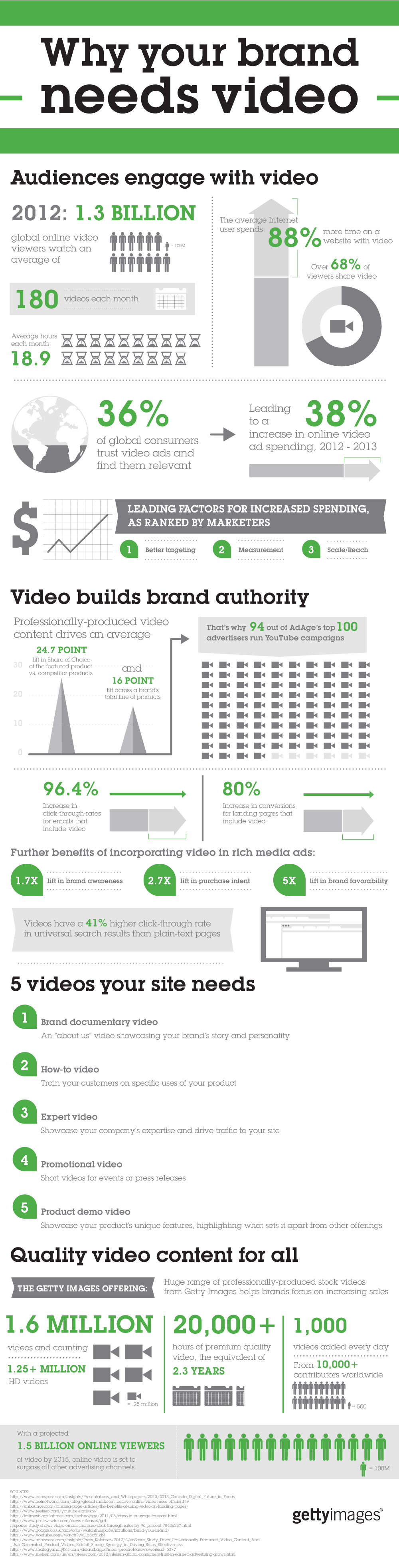 Infographic: Why Your Brand Needs Video