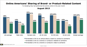 1 in 10 Online Americans Recently Shared A Brand's Video