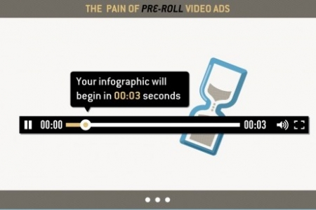 The pain od pre-roll video ads