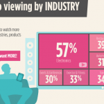 73% of Consumers More  Likely to Make a Purchase After Watching a Video [Report]