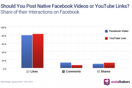 Facebook Videos vs YouTube Links: Which Gets Higher Engagement?