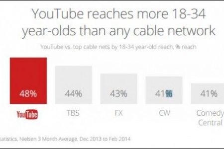 18-34 Year-olds LOVE YouTube But Demand Much More From Brands