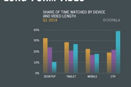 Size matters: 48 percent of tablet viewing time is spent watching long-form video