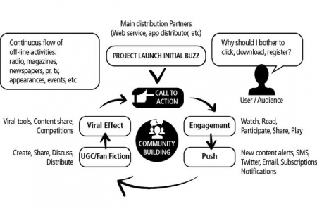 Mapping transmedia success