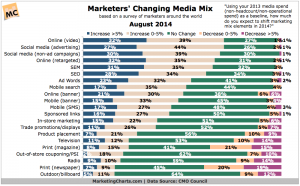How is the Marketing Media Mix Changing?