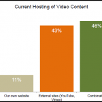 71% of Marketers Confirm Video Converts Better Than Other Content [Study]