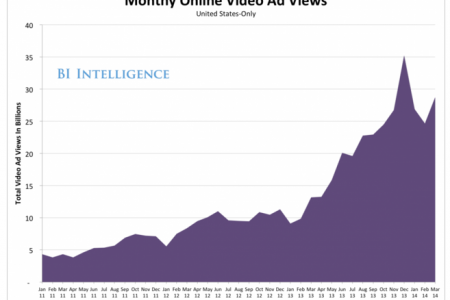 THE DIGITAL VIDEO AD REPORT: Growth Forecasts, Major Industry Players, And Viewability Scandals