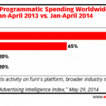 Programmatic Video Buying Means Linking All Video Buying (Hopefully)