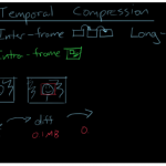 The All You Need Guide to Video Codecs and Compression
