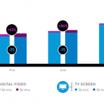 Older Adults Embracing Digital Video Viewing