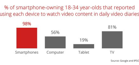 How Mobile Video Can Drive the Future of Brand Marketing – Think with Google