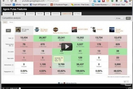 How to Triple Your YouTube Video Views With Facebook