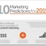 Infographic: 10 hot marketing trends for 2015