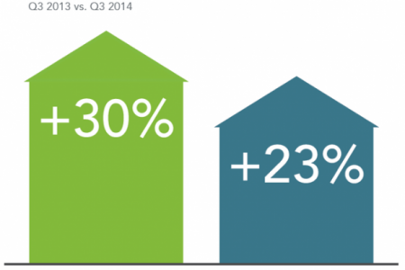 TV Everywhere Video Ad Views Increase by 368% in Q3 2014