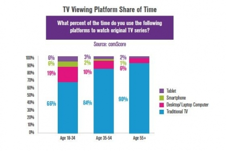 Millennials driving 'drastic' changes in TV viewing
