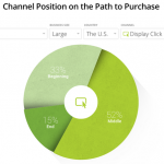 Analytics Insights To Inform Your Marketing