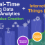 Infographic: Real-Time Analytics and the Internet of Things