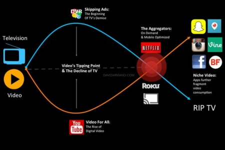 Video Killed The Television Star: Why Total Fragmentation Is The New Norm