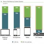 The future of digital TV advertising, in 5 chart