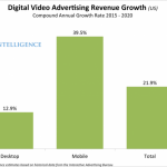 Video advertising on smartphones and tablets is growing three times faster than video ads on computers