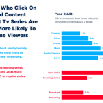 ShareThis Report Highlights Role of Social Media in TV Viewing