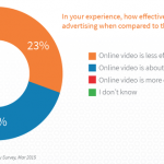 Most agency execs think video is as effective as TV (Survey)