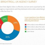 Digital video becoming mainstream: Agency survey
