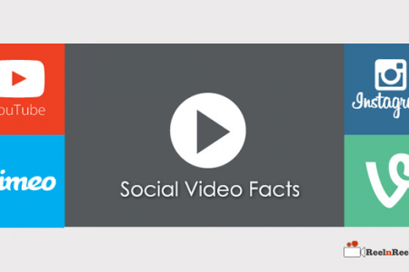20 Facts and Figures about Social Video
