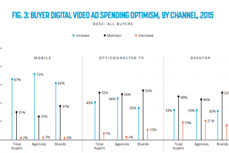 Where is video going? 5 areas for marketers to focus on