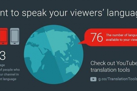 New YouTube Translation Tools Boost International Video Marketing
