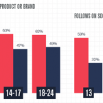 62% of 18-24 Year Olds Would Buy a Product Endorsed by a YouTube Creator