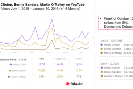 Which U.S. Presidential Video Campaigns Are Actually Engaging Viewers?