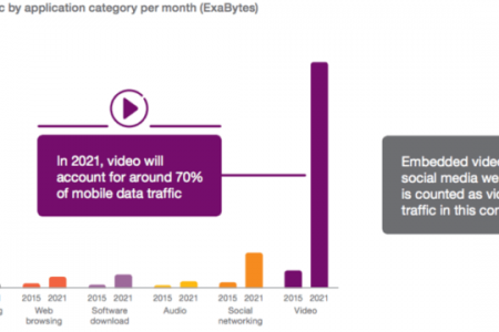 Video Will Account for 70% of All Mobile Traffic by 2021 [Report]