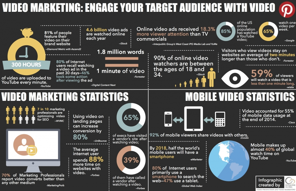 IntraLink-Global-2016-Video-Marketing-Infographic.jpg