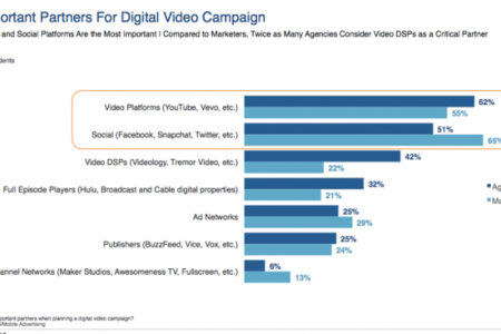 Three Things Marketers Need to Know About the Future of Digital Video