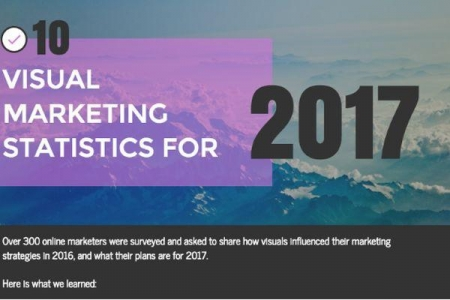 How crucial are visuals to content marketers?