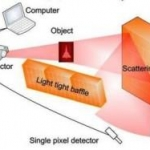This single-pixel camera can photograph objects it can't directly see