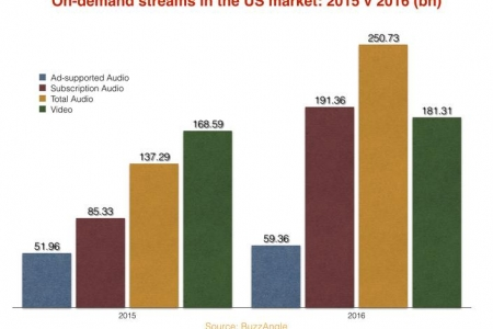 YouTube loses US music streaming dominance as subscription plays jump 124%