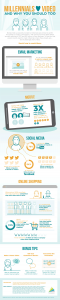 Infographic: Why Millennials Love Video Marketing and You Should Too
