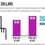 Digital Video Ad Spending Expands 7 Times The Rate Of Linear TV