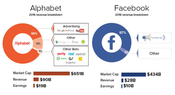 The tech takeover of advertising in one chart web video marketing earlier this year we put together a chart that broke down the revenues of the large tech companies ccuart Images